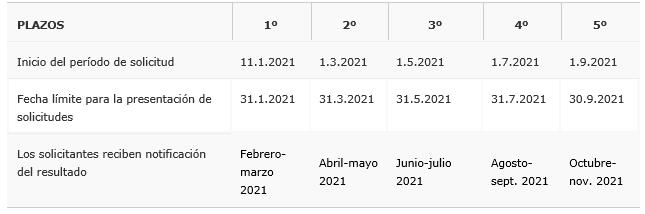 Abierta hasta el 31 de julio la cuarta fase de ayudas de la EUIPO para pymes