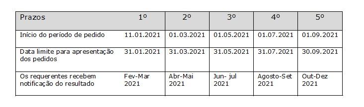Nova convocatória de subvenções da EUIPO para PMEs