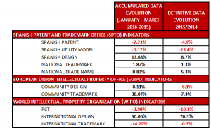 Spain and IP: definitive indicators from 2015 and first data from 2016