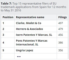 Leaders in the Ranking of European Union Trademark